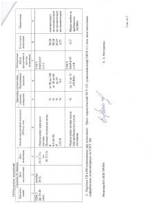 Протокол испытаний № ИЛ-28а/2013 от 26.12.2013