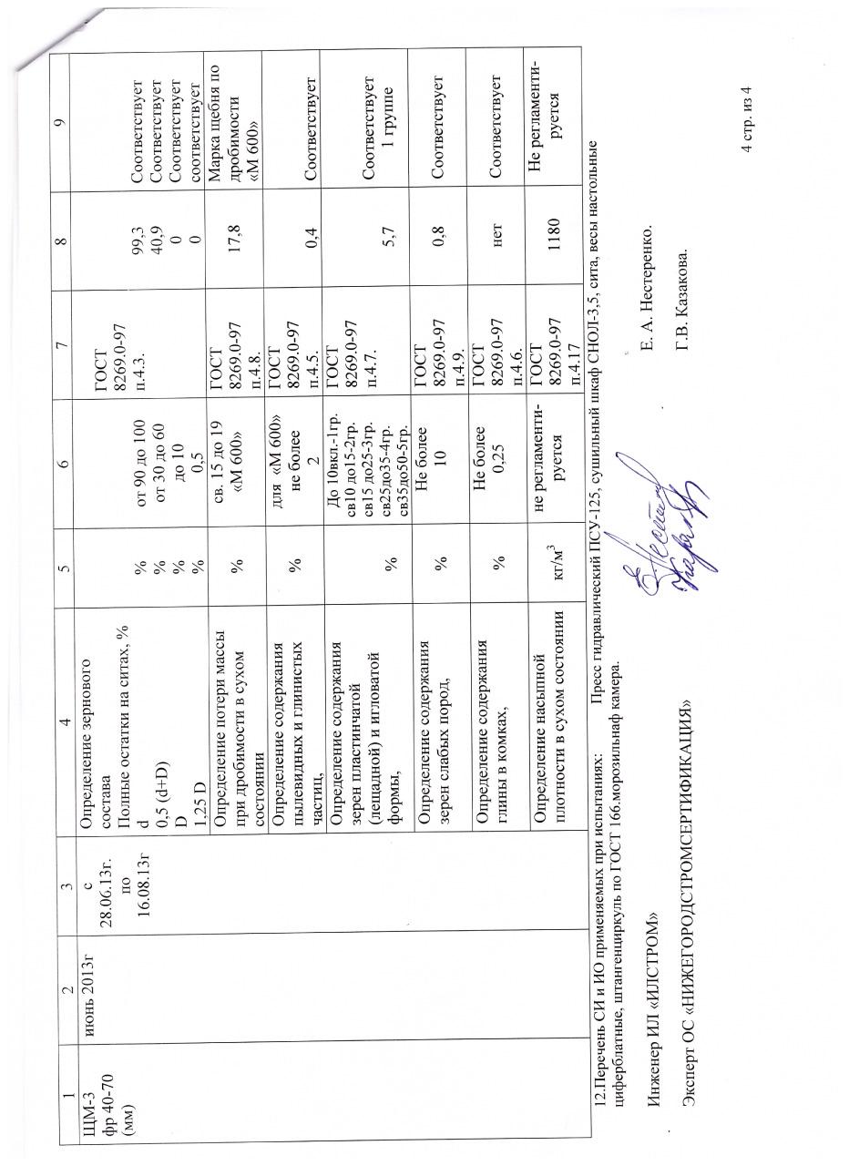 Протокол результатов испытаний на подтверждение соответствия продукции